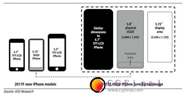 iPhone 8设屏幕功能区 5.8英寸屏使用面积或为5.2